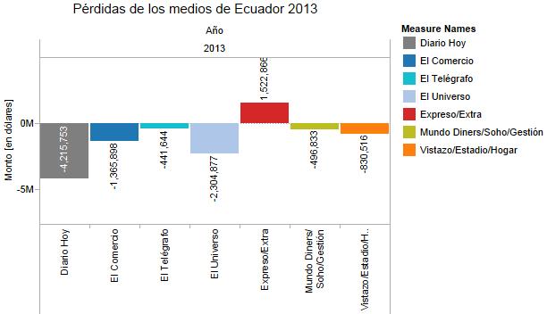 Pérdidas de los medios de Ecuador 20133
