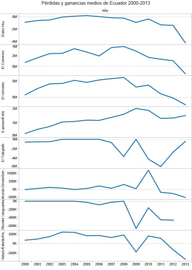 Pérdidas y ganancias medios de Ecuador 2000-2013 2