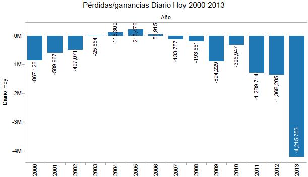 Pérdidas_ganancias Diario Hoy 2000-20133